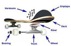 komponen fingerboard